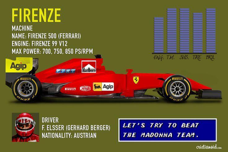 Firenze   Super Monaco GP F1 Game - Formula 1 Ferrari   F. Elsser (Gerhard Berger)