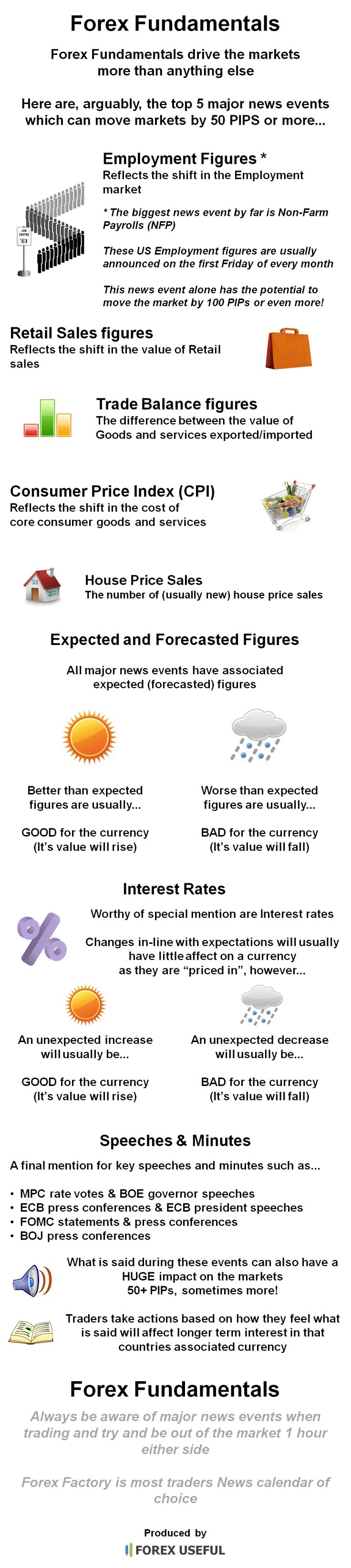 Forex market information