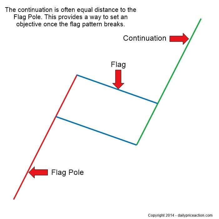 Flag strategy forex