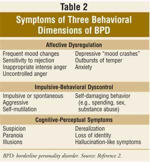 Symptoms of three behavioral dimensions of BPD (Table 2).