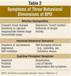 Symptoms of three behavioral dimensions of BPD (Table 2).