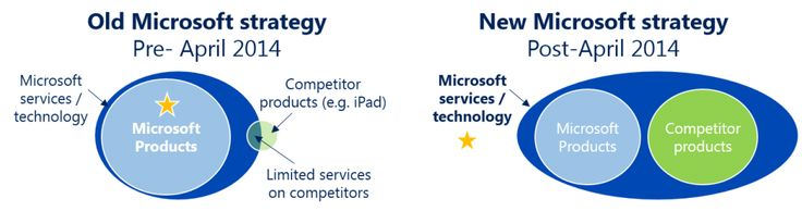 Microsoft out-innovates Apple & Google