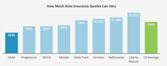 Pin By Aubree53smith40 On Insurance In 2020 Auto Insurance
