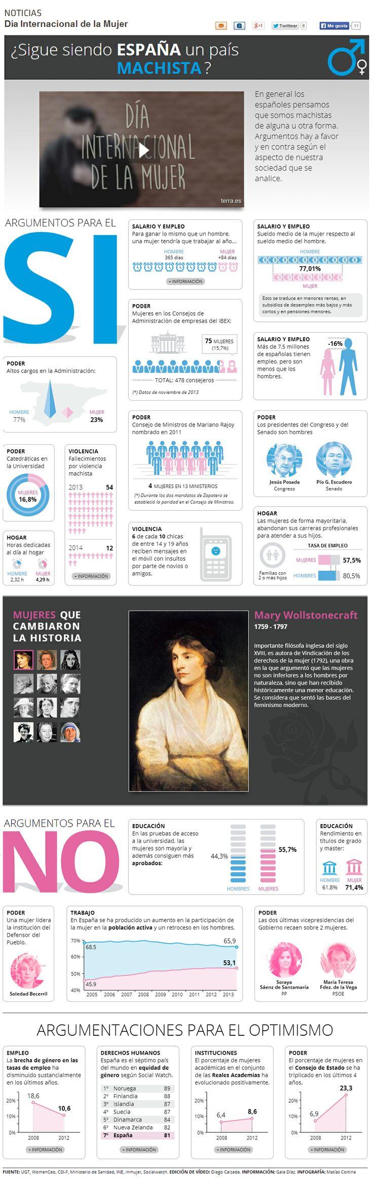 ¿Es España un país machista?