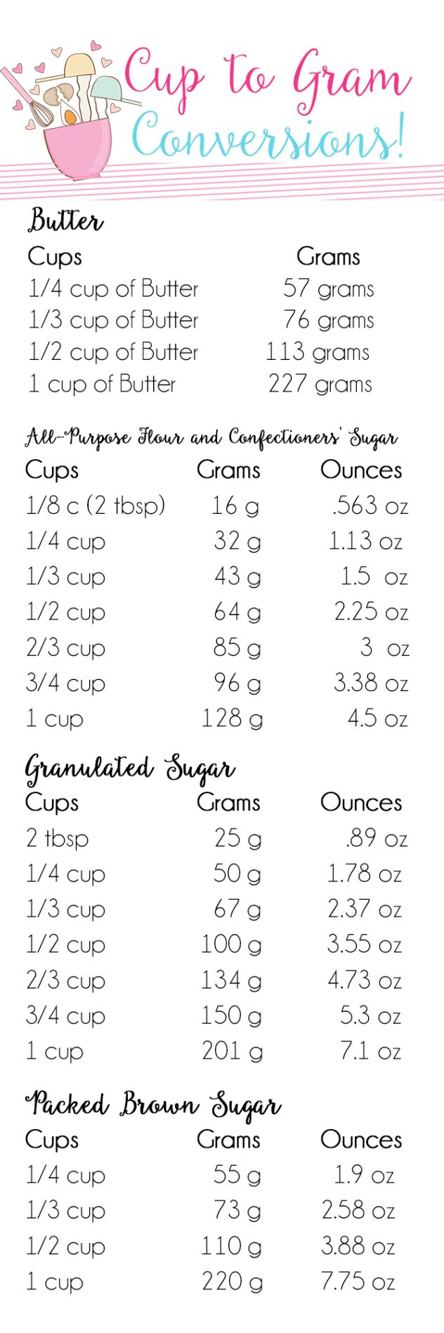 Best 25 cup to gram conversion ideas on pinterest baking cups to grams conversion chart nvjuhfo Choice Image