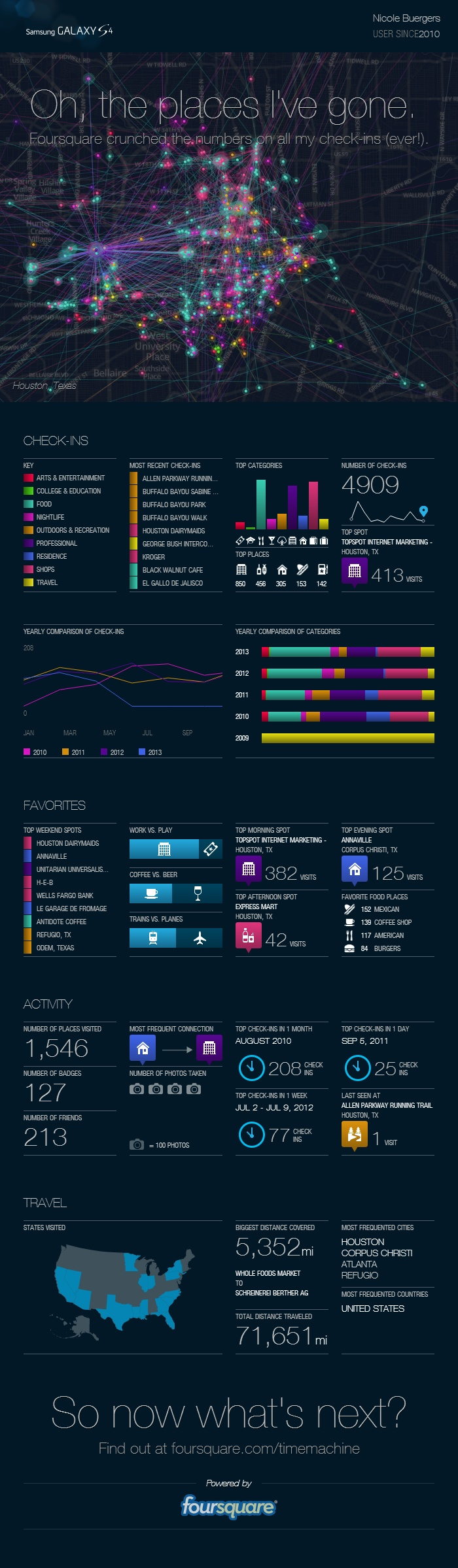Foursquare Time Machine infographic