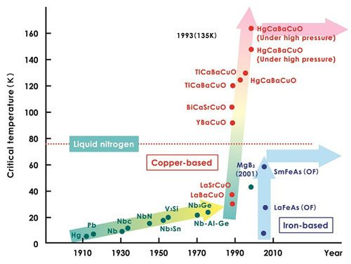 The revolution in superconducting transition temperatures