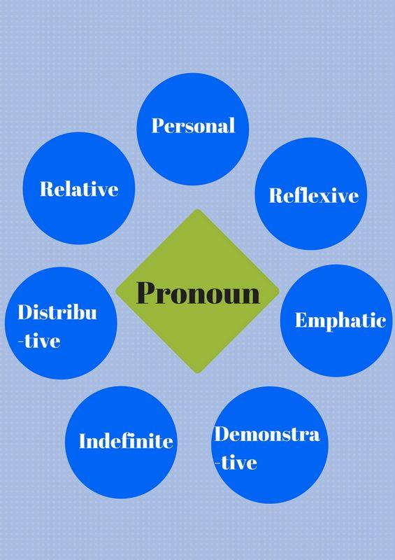 PRONOUNS: Words that replace the NOUN in order to avoid repetition. Exercises: https://www.englisch-hilfen.de/en/exercises_list/pronomen.htm