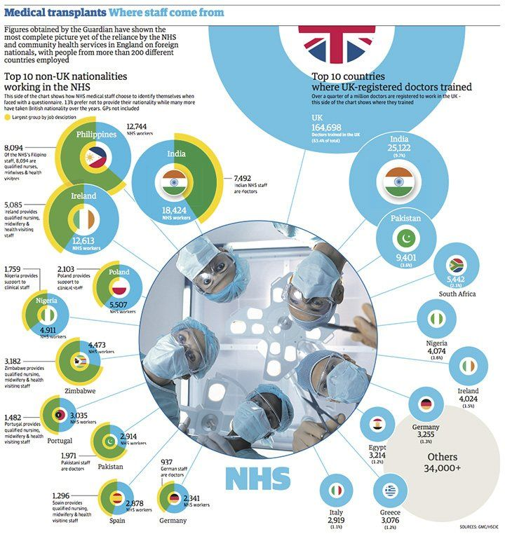 Ethnic make up of UK Healthcare workforce