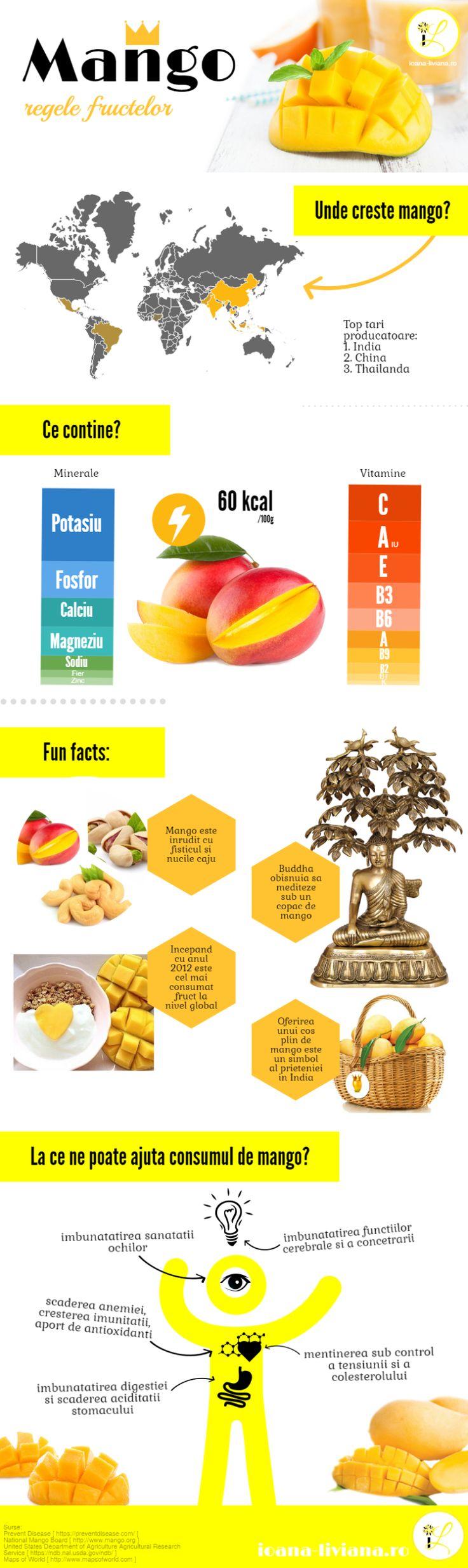 Mango: despre regele fructelor si beneficiile lui – Ioana Liviana