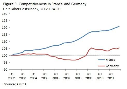 France Allemagne, coût unitaire du travail: Work