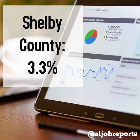 Shelby County, Alabama currently has the lowest unemployment rate in Alabama (as of 06/2017) according to the AL Dept of Labor website. Find more facts at Alabama Job Reports