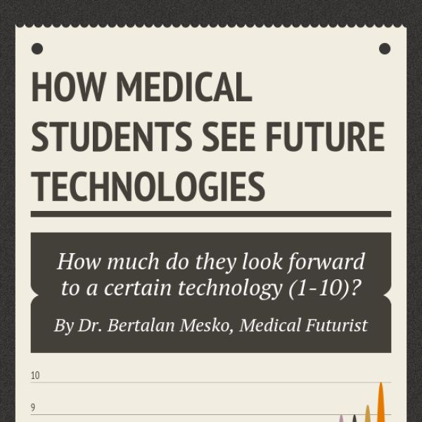 Look at this, an #infographic that shows how medical students see future technologies via @infogram. #Telemedicine #RichardAKimballjr http://bit.ly/1EmsYPE