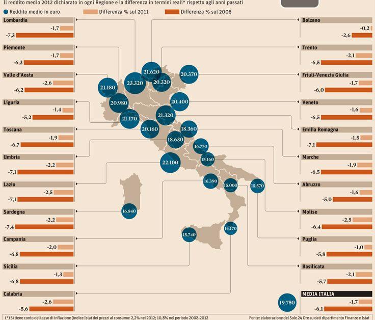 I redditi degli italiani -6% dal 2008...