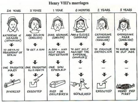 Wives of Henry VIII Timeline | Learning Through History News - The Wives of Henry VIII
