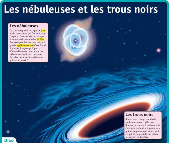 Fiche exposés : Les nébuleuses et les trous noirs