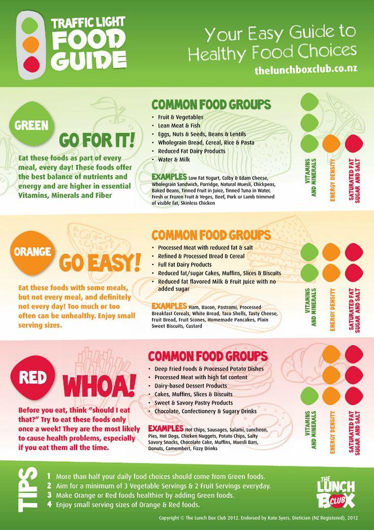 The 25+ best Diet chart ideas on Pinterest Weight loss chart - diet chart