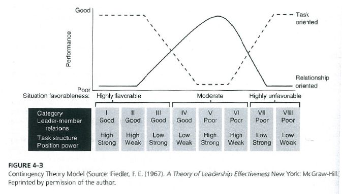 fred e fiedler's contingency theory of He also emphasizes that interpersonal relationship or leadership style and  situation  fred fiedler in his contingency theory explores a leader's behavior  in a.