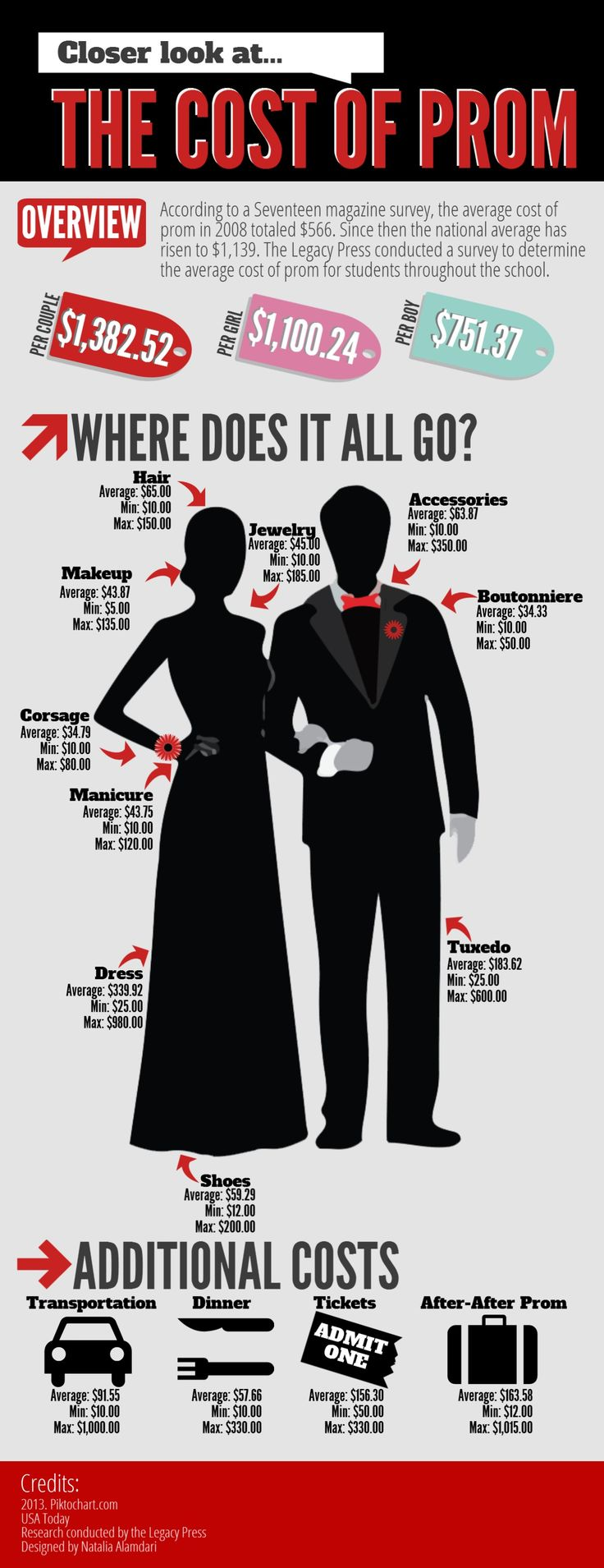 INFO GRAPHIC: this would be an interesting topic for an unfit graphic see how much the average student spends on prom