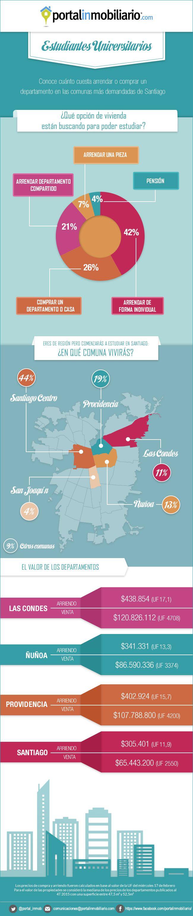 Revisa el estudio de Portalinmobiliario.com y conoce dónde y cómo quieren vivir los estudiantes de educación superior: http://www.portalinmobiliario.com/diario/noticia.asp?NoticiaID=22406