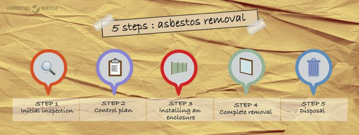 Asbestos Removal Canberra: How to Remove ACMs Safely