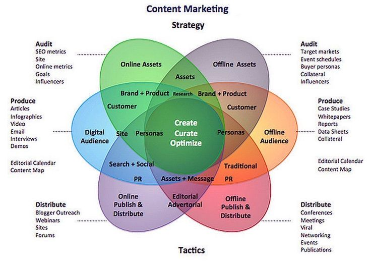 The Content #Marketing Strategy [Infofraphic]  #ContentMarketing #SEO #Analytics #GrowthHacking