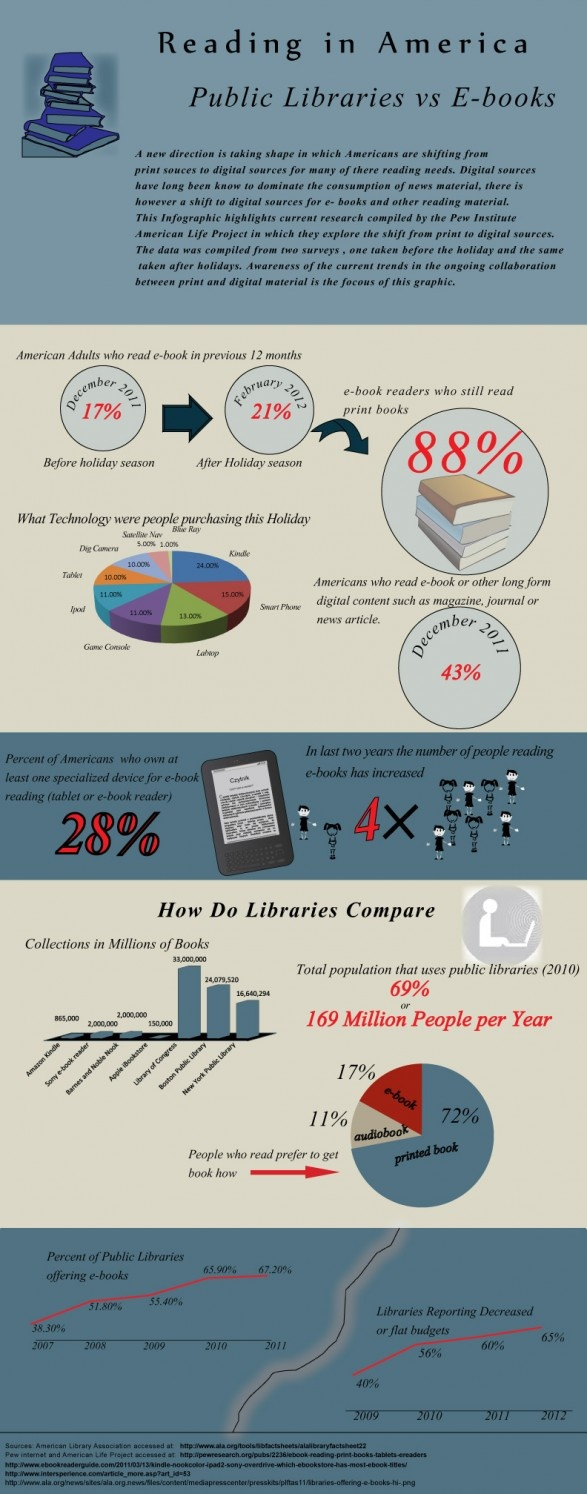 Reading In America: Public Libraries Vs Ebooks