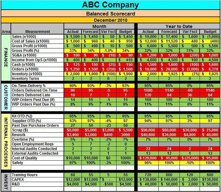 Balanced Scorecard Metrics Aerospace Management Con Imagenes