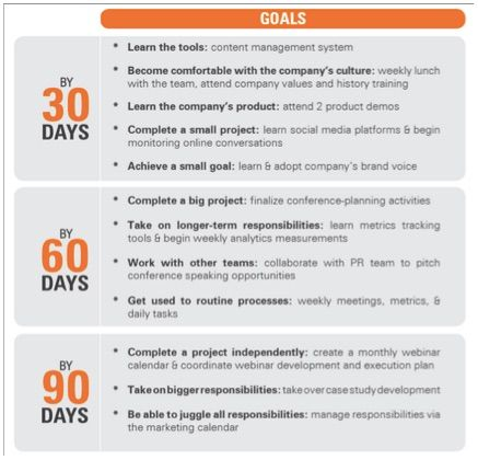90 Day Onboarding Plan Template Lovely 30 60 90 Day Plan Template 30