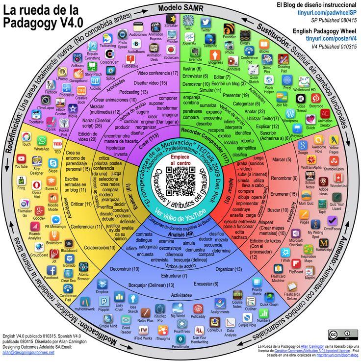La Rueda de la Pedagogía de Allan Carrington (Padagogy Wheel) Versión 4 en Español | Diseño Instruccional