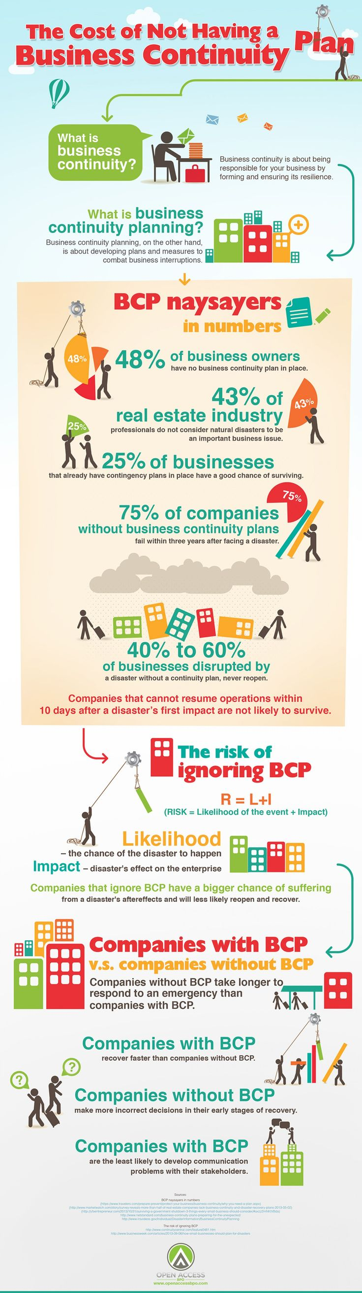 Every organization is at risk. #Business continuity planning ensures that businesses are ready for any disaster occurrence with the right information and resources.