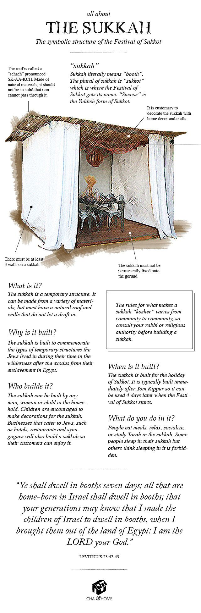 All About The Sukkah: Infographic - The Symbolic Structure of the Festival of Sukkot | Chai & Home