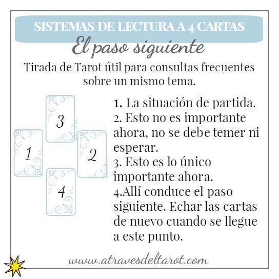 Tirada de Tarot a cuatro cartas, útil para consultas frecuentes sobre un mismo tema.
