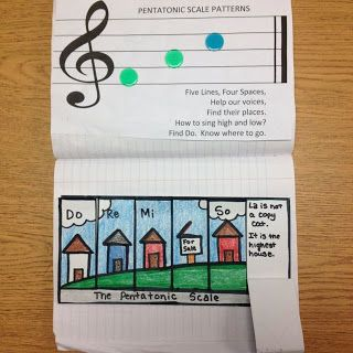 lots of ideas for interactive notebooks in the music class