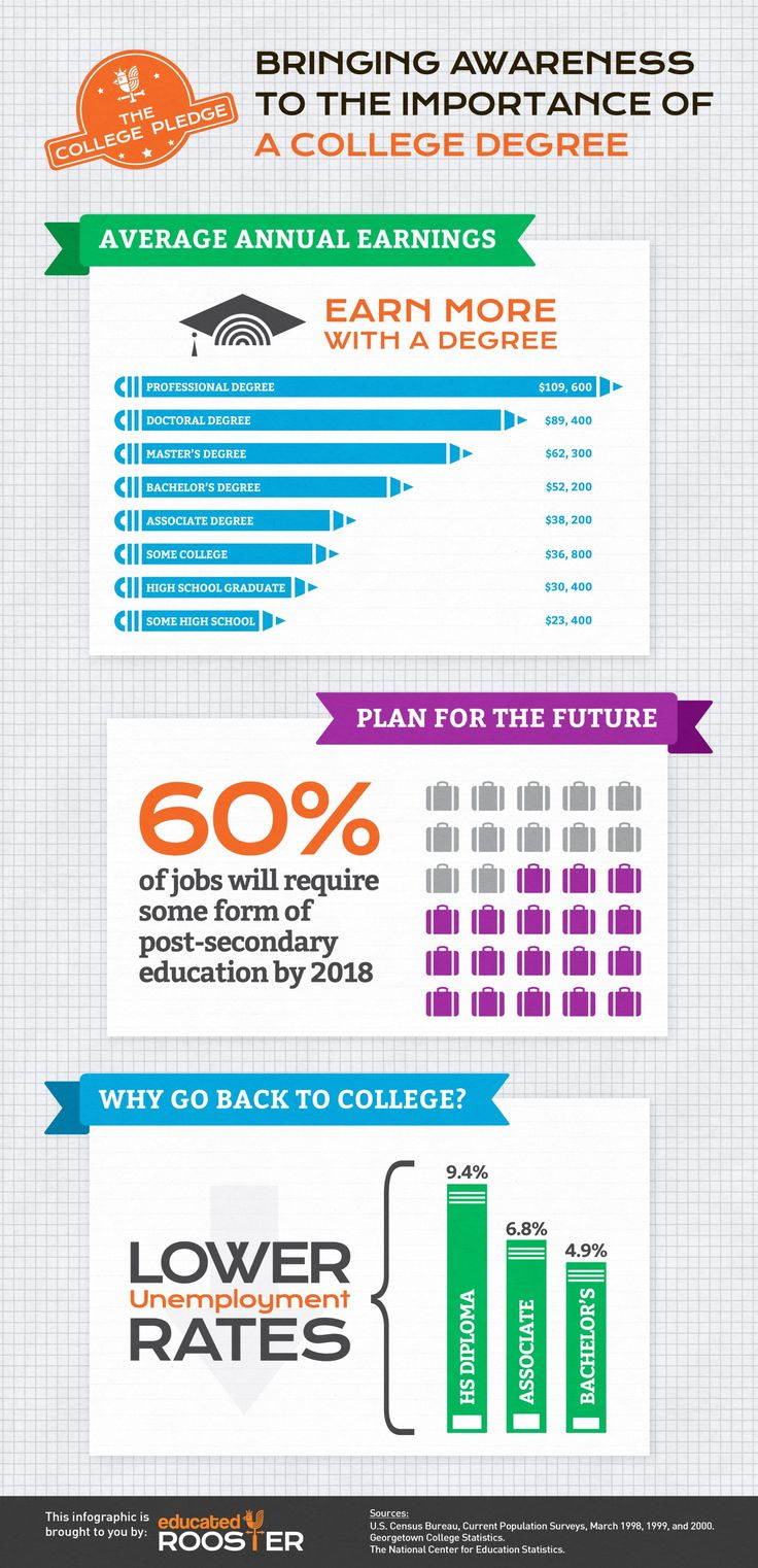 best images about education infographics st the importance of a college or university degree 60% of
