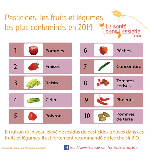 La Santé dans l'Assiette: Fiche pratique - Les fruits et les légumes les plus contaminés par les pesticides