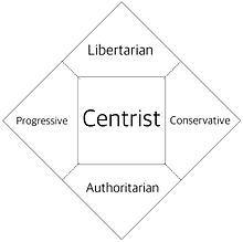 Political spectrum - Wikipedia