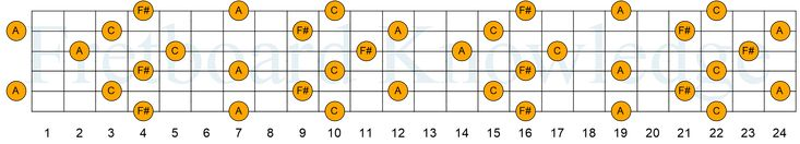 F diminished triad dadgad chord voicings guitar