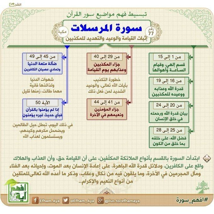 Pin By Nadinekattih On علمتني سور القرأن Quran Tafseer Quran Recitation Learn Quran
