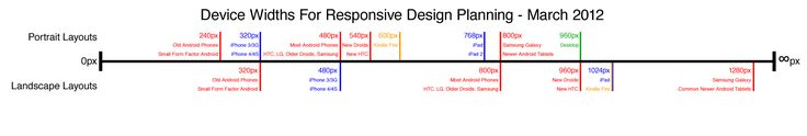 A Simple Device Diagram for Responsive Design Planning.  Courtesy of Metal Toad   http://www.metaltoad.com/blog/simple-device-diagram-responsive-design-planning
