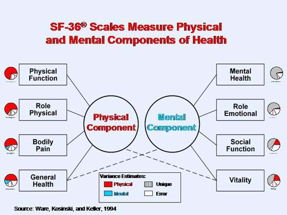The SF Community - SF-36® Health Survey Update