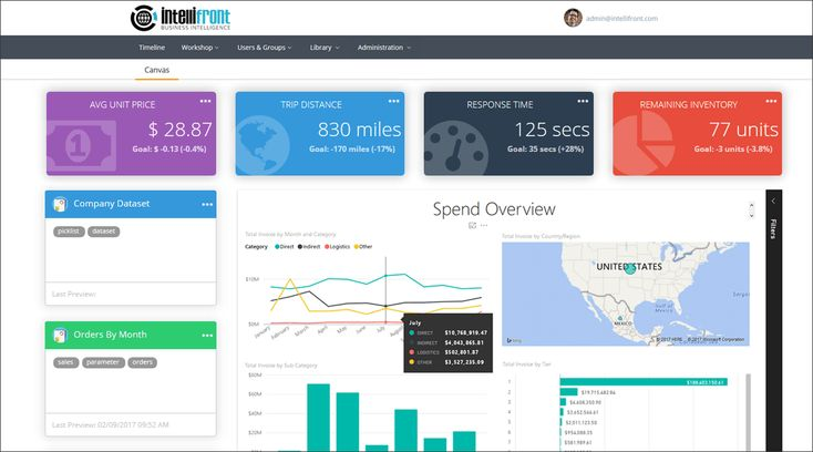 KPI Dashboard Software | Dashboard Business Intelligence | IntelliFront BI - Create your dashboards on the desktop or in a browser.-Embed KPI's, reports, drill-throughs and more. -Publish Key Performance Indicators anywhere and fine-tune access control without the need to give access to the underlying databases
