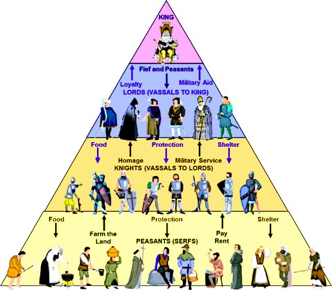 comparing feudal system caste system Google defines feudalism as the dominant social system in medieval europe, in which the nobility held lands from the crown in exchange for military service, and vassals were in turn tenants of the nobles, while the peasants (villeins or serfs) w.