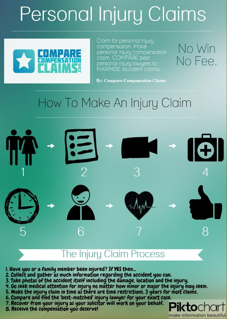 Personal Injury Claims Legal Infographic Personal Injury Personal Injury Claims Personal Injury Law