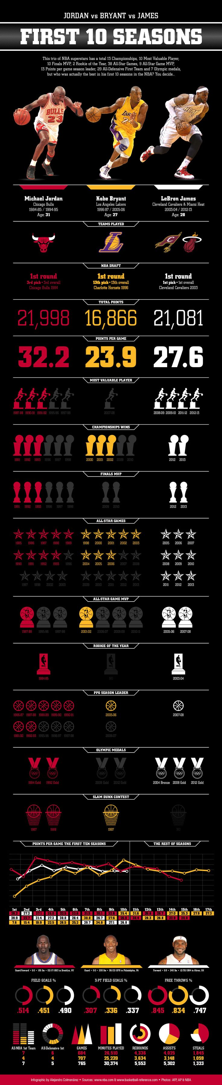 INFOGRAPHIC: Comparing Michael Jordan, Kobe Bryant and LeBron James After Their First 10 Seasons - The Whistle