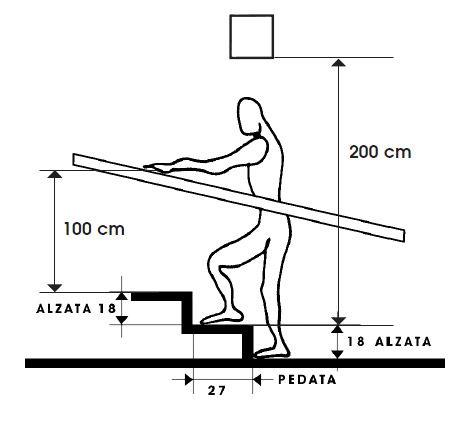 Normativa sulla scala