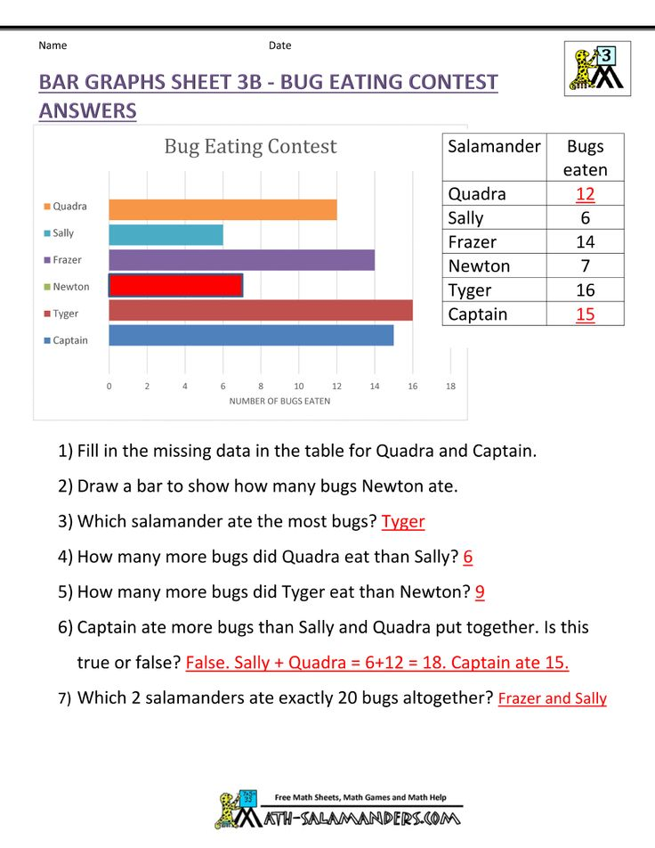 Bar Graphs Sheet 3B Bug Eating Contest Answers in 2020