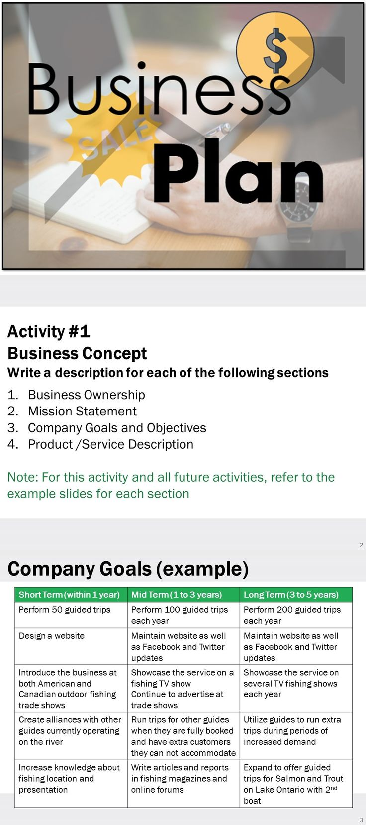 While enrolled in a small business development course, I created a comprehensive, 40 page business plan. I have included excerpts from this plan to show students what to create for each section. Students will use these examples, activities and tips included in this presentation, and their own research, to complete their business plans. This is a summative activity that students can perform in Business classes, English classes or Marketing classes.