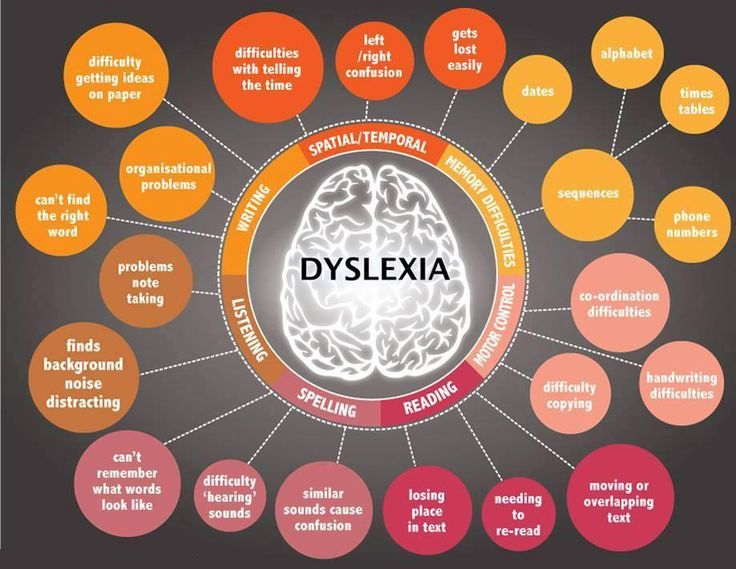 This mind map helps give people a better understanding of difficulties caused by #dyslexia. Please share if you agree! https://www.facebook.com/support4dyslexia?ref=stream