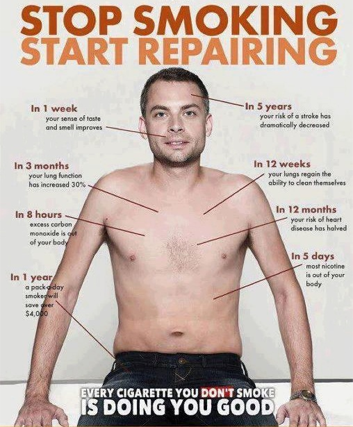 The many benefits of NOT smoking.